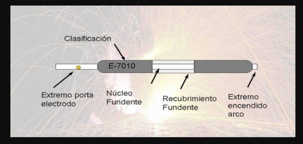 partes de un electrodo